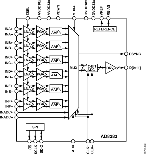 AD8283 雷达接收路径AFE:6通道、LNA...