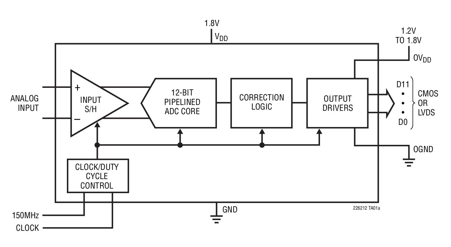 LTC2262-12 12 位、150Msps、超低功率 1.8V ADC