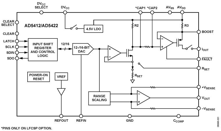 AD5422 單通道、16位、電流源和電壓輸出D...