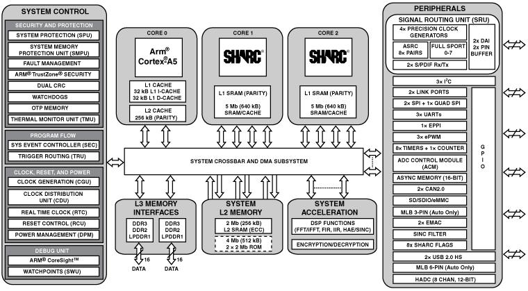 ADSP-SC587 双核SHARC+和ARM Cortex-A5 SOC、双通道DDR、2x以太网、2xUSB、SDIO、529-cspBGA