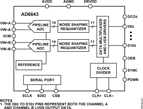AD6643 双通道中频接收机