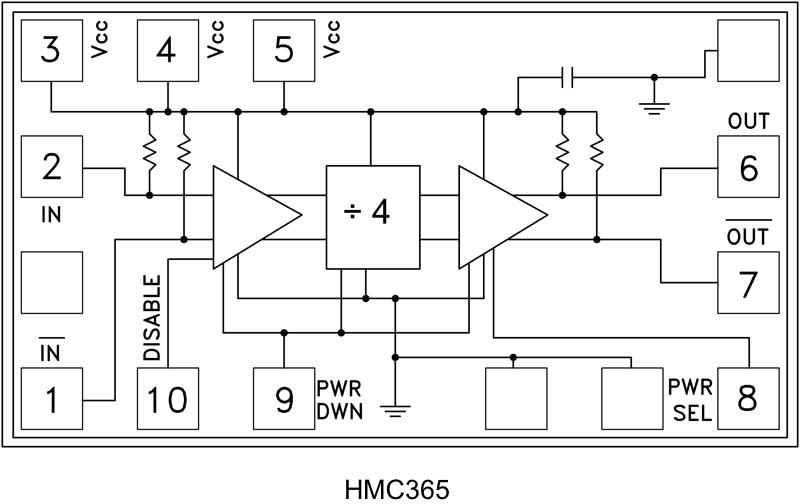 HMC365-DIE InGaP HBT 4分频芯片,DC - 13 GHz