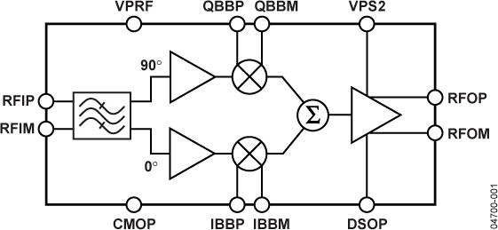 AD8341 RF矢量调制器,1.5 GHz 至2.4 GHz