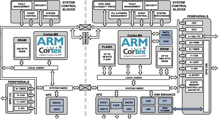 ADSP-CM418F 双核: 带11+ ENOB ADC、BGA 210的240MHz ARM Cortex-M4和100MHz Cortex-M0