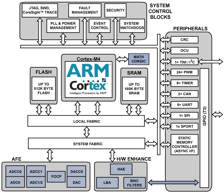 ADSP-CM413F 单核: 带13+ ENOB ADC、LQFP 176的240MHz ARM Cortex-M4