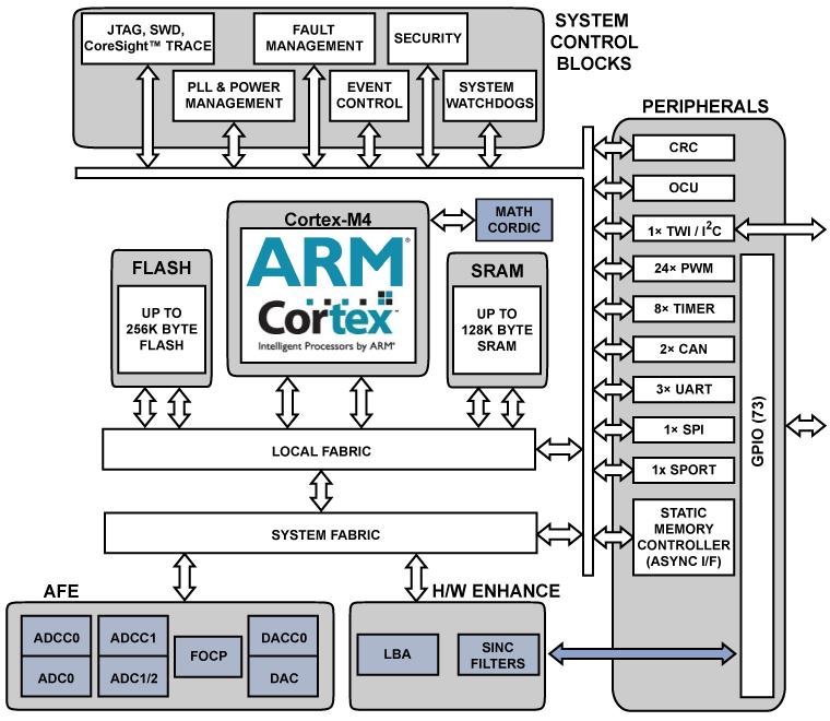 ADSP-CM411F 单核: 带11+ ENOB ADC、BGA 210的高达240MHz ARM Cortex-M4