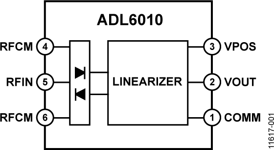 ADL6010 快速响应、45 dB 范围、 0.5 至 40 GHz 功率检波器