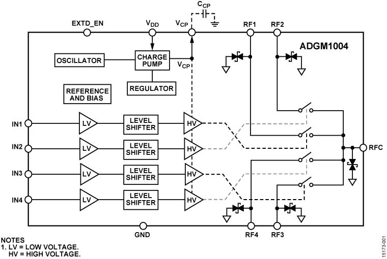ADGM1004 帶集成驅動器的0 Hz至13 ...