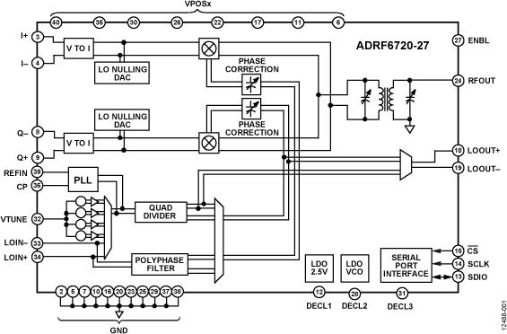 ADRF6720-27 宽带(400 MHz至3 GHz)正交调制器,集成PLL/VCO和2.68 V输入偏置