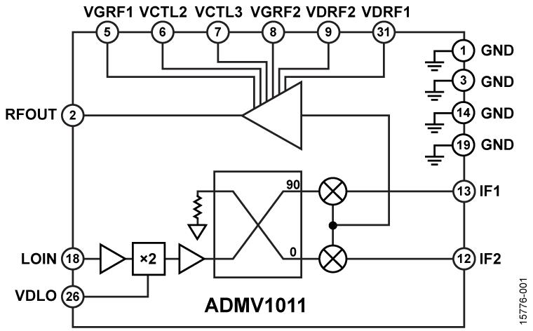 ADMV1011 17 GHz至24 GHz、GaAs、MMIC、I/Q上变频器