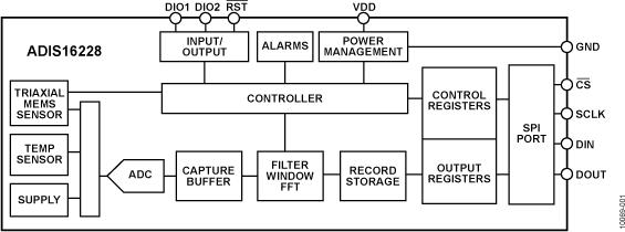 ADIS16228 数字三轴振动传感器,集成FFT分析和存储系统