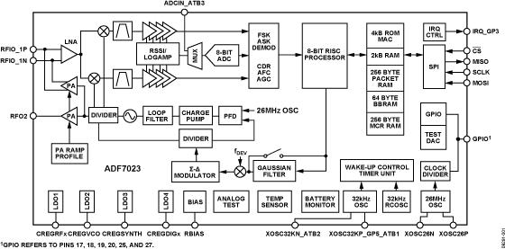 ADF7023 高性能、低功耗ISM频段FSK/GFSK/OOK/MSK/GMSK收发器IC