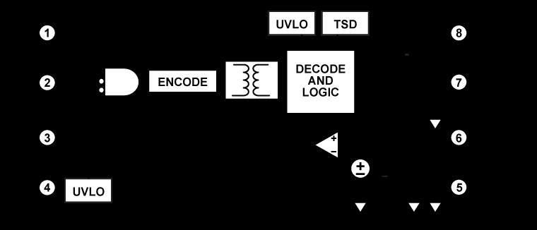 ADUM4121-1 集成内部米勒箝位的高压、隔离式栅极驱动器,2 A输出