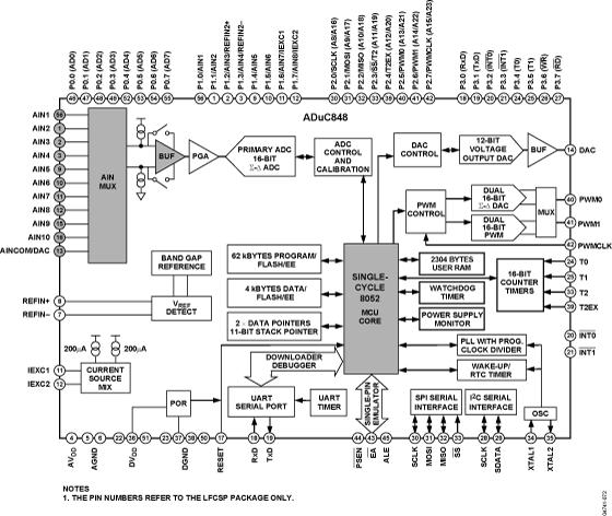 ADUC848 集成嵌入式62 kB Flash和单周期MCU的MicroConverter®多通道24/16位ADC