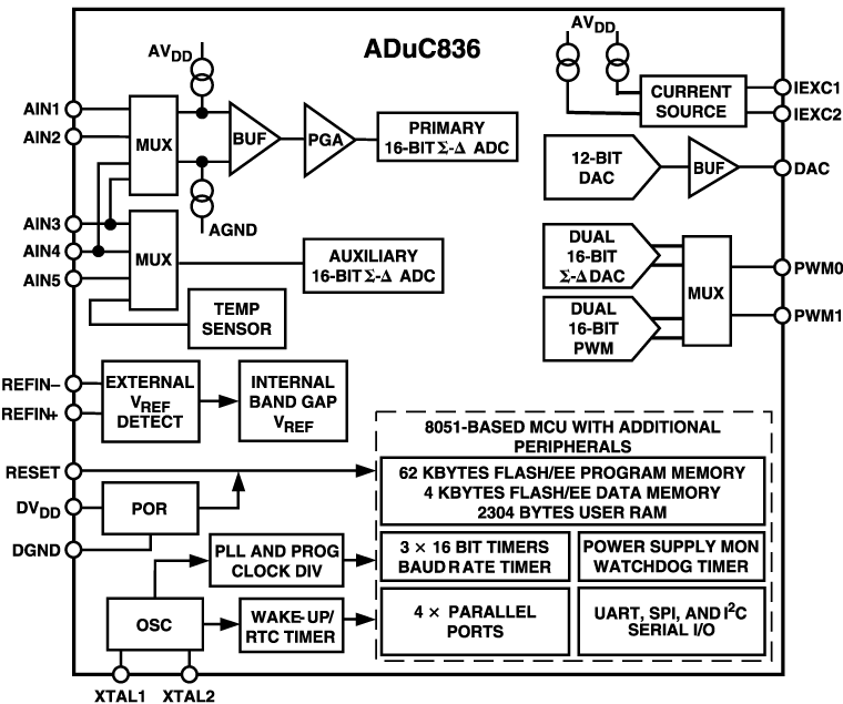 ADUC836 精密模拟微控制器:1MIPS 8052 MCU + 62kB闪存 + 双通道16位ADC + 12位DAC
