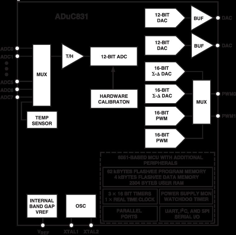 ADUC831 具有嵌入式62 KB闪存MCU的MicroConverter®、12位ADC和DAC