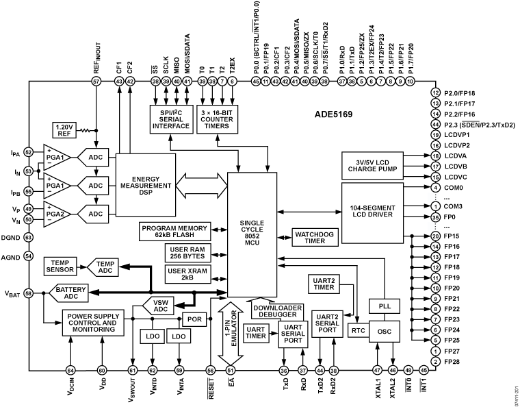 ADE5169 单相电能计量IC,集成8052 ...
