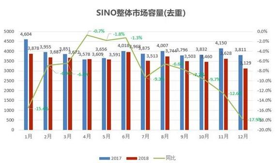 中国智能手机市场整体销量仍然处于下滑通道
