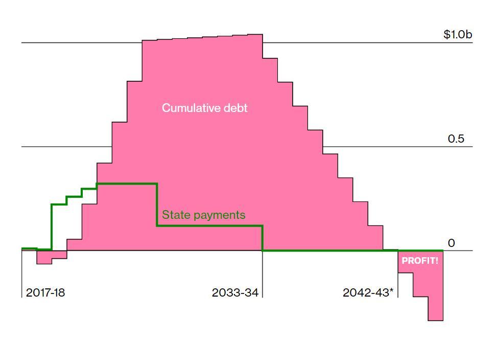 富士康项目盈亏平衡分析