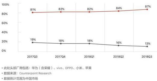 今年我国市场智能机出货量将依旧下滑明年有望恢复增长