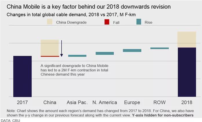CRU:2018年全球光纤光缆行业综述并对2019年提出展望