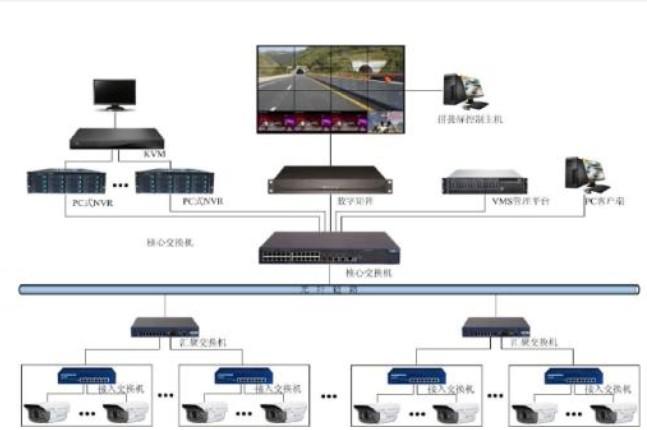 5G技术将使视频物联网走入现实