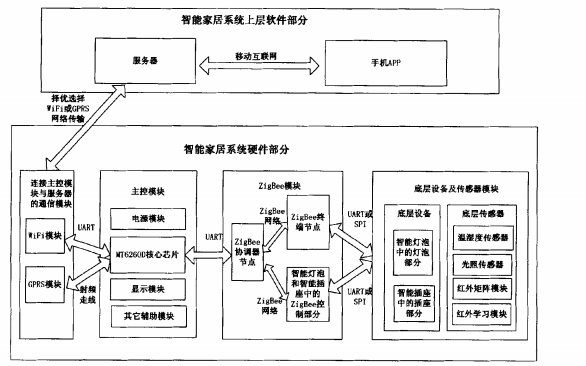 使用MTK ARM和ZigBee技术进行智能家居控制系统设计与实现的论文