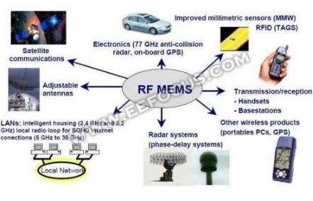 国内外RF MEMS厂商大盘点 5G对我国的RF MEMS厂商来说是机遇也是挑战