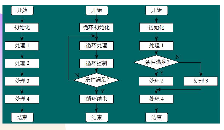 单片机基础教程之汇编语言程序设计知识的详细资料说明
