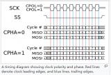 SPI接口驱动电路设计的资料概述