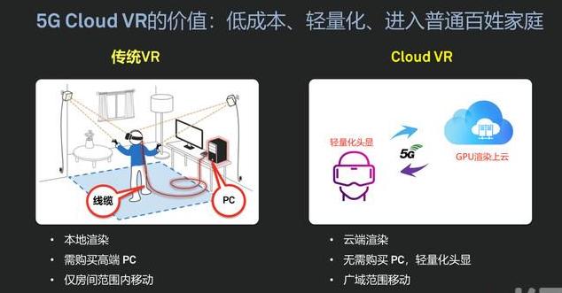 华为发布5G Cloud VR服务 以促进5G技...
