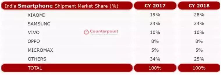 印度智能手机市场的赢家主要是中国手机商