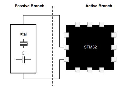 STM32和STM8微控制器振荡器的设计指南资料说明