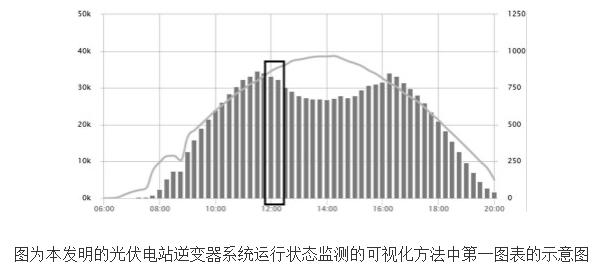 光伏电站逆变器系统运行状态监测的可视化方法