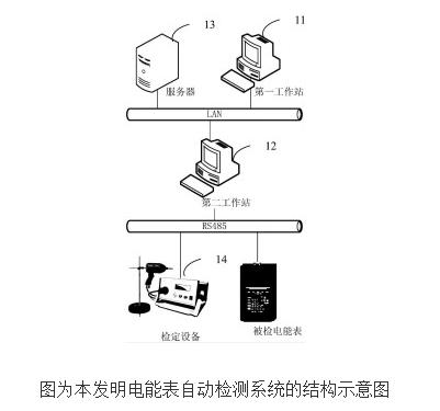 电能表自动检测系统的原理及设计