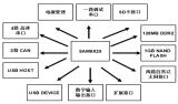 如何使用ARM9芯片进行嵌入式工控机的设计