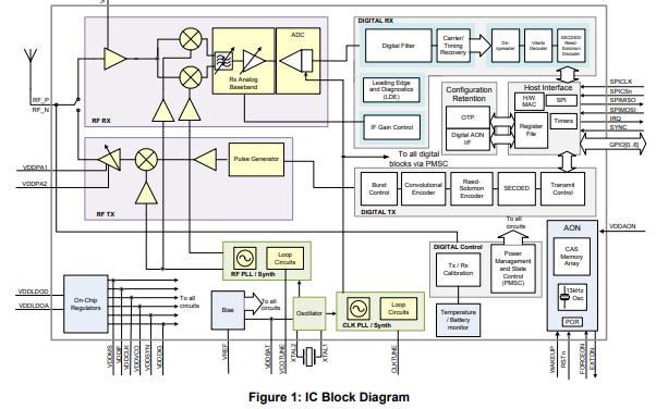 DW1000 UWB收发器芯片的数据手册免费下载
