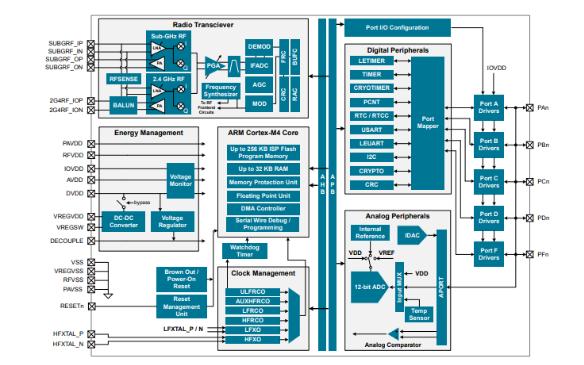 EFR32MG1 Mighty Gecko多协议SoC系列数据手册免费下载