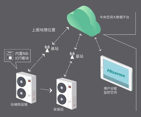 海信打造智能家居全链路 为用户带来全新的消费体验