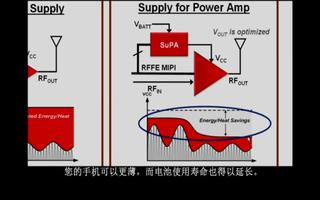 对采用MIPI RFFE接口的功率放大器进行探讨