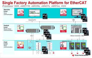 工业通信总线设计的实施方案演示介绍