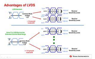 LVDS技术的原理及优点介绍