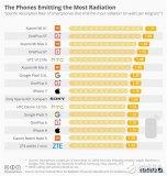 辐射最高的手机是哪款 三星手机辐射竟最低