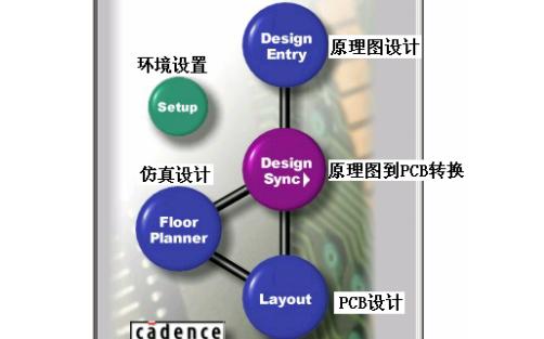 PCB设计教程之Allegro工具的使用说明