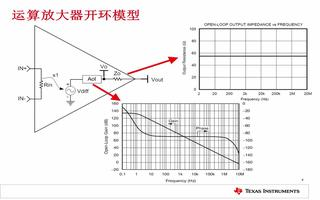 运算放大器稳定性的补偿技巧及关系权衡
