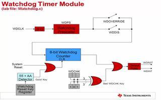 C2000入门:时钟和中断系统的相关介绍(4)