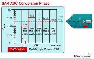 主要ADC采样技术简介SAR ADC原理介绍