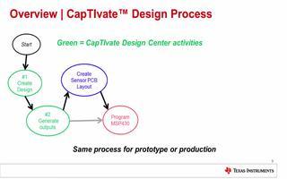 CapTIvate技术的低功耗电容触摸方案的概述