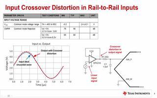 ADC输入驱动电路与轨对轨放大器的交越失真的产生与消除方法