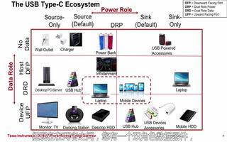 USB Type-C型电源的特点优势及应用介绍(...